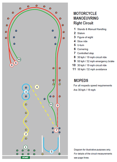 module 1 right motorcycle test circuit