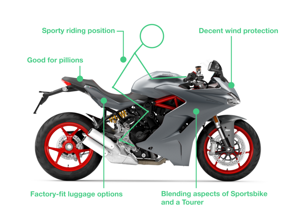 what is a sports touring bike 1024x750 - Types of Motorbikes with Pictures